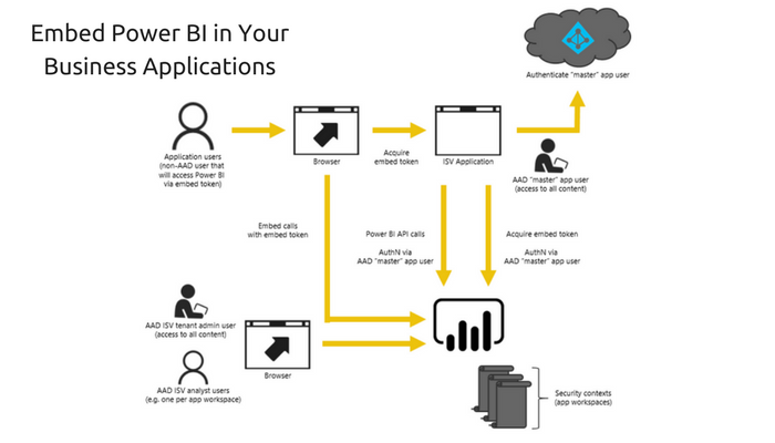 Need to Embed Power BI in Your Business Applications