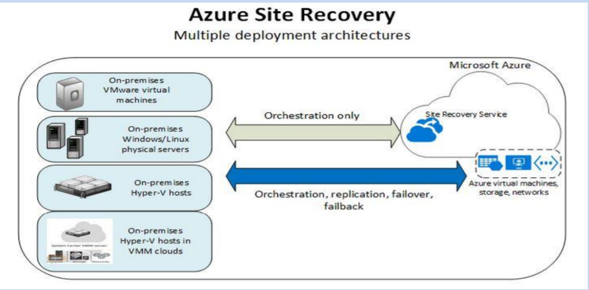 Azure Site Recovery Multiple Deployment Architectures - Bitscape