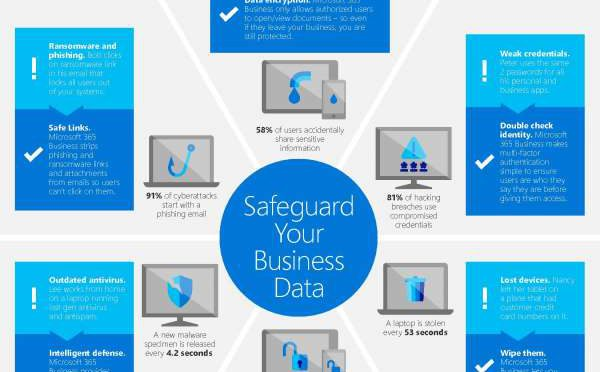 SMB security: infographic