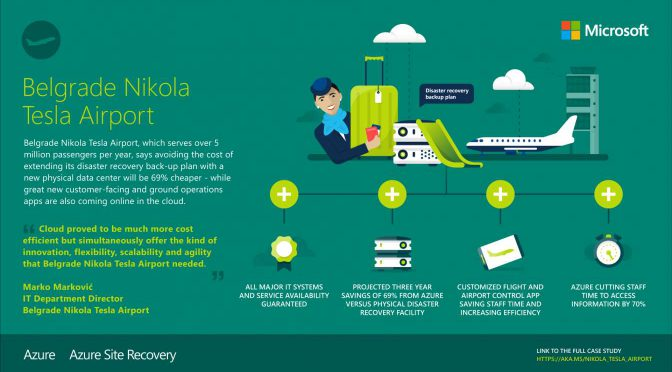 Belgrade Nikola Tesla Airport – Azure Disaster Recovery | Bitscape Blog