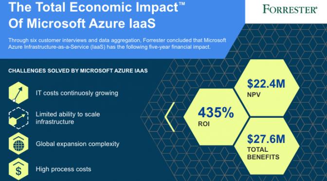 MS Azure IaaS TEI Infographic