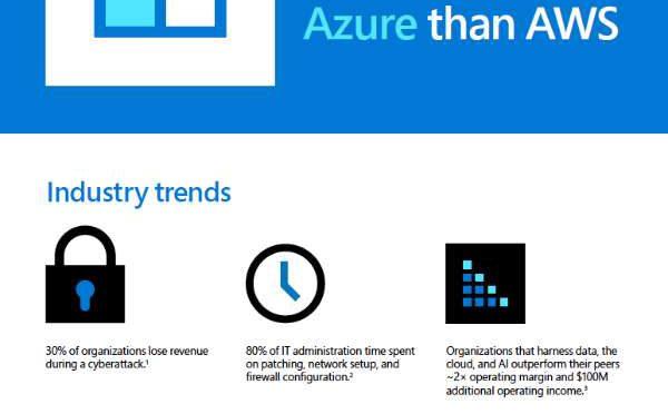 SQL Server VMs run better on Azure than AWS