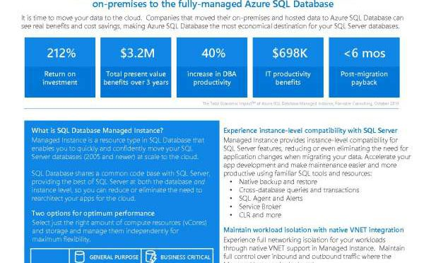 Azure SQL Database Managed Instance