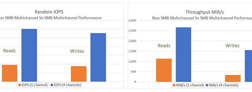 Boost your client performance with Azure Files SMB Multichannel | Azure Blog and Updates | Microsoft Azure