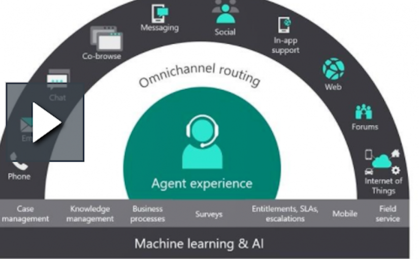 Omnichannel Microsoft Dynamics 365 Customer Service