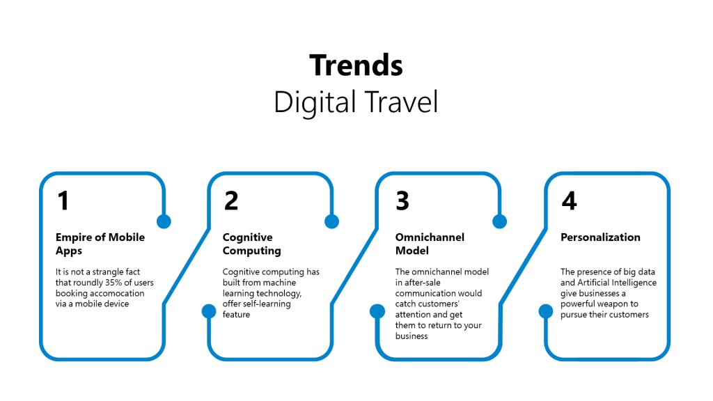 Digital Travel Trends