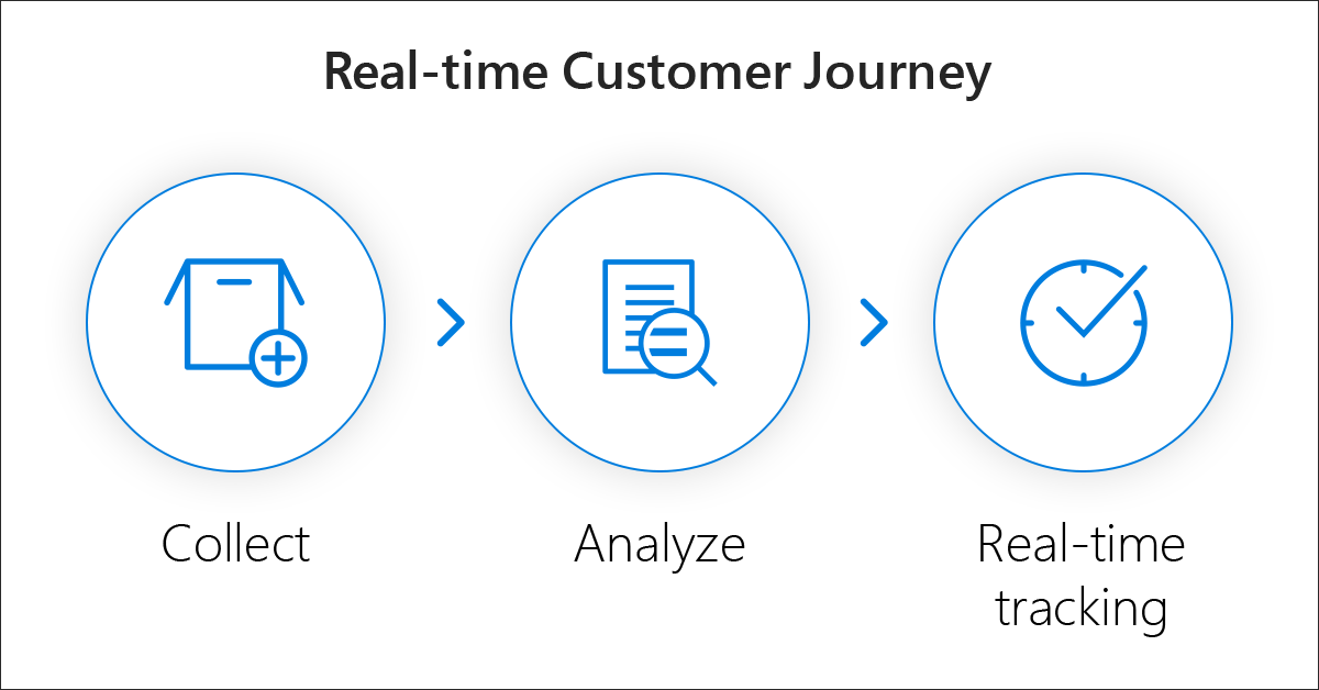 Real-time-customer-journey