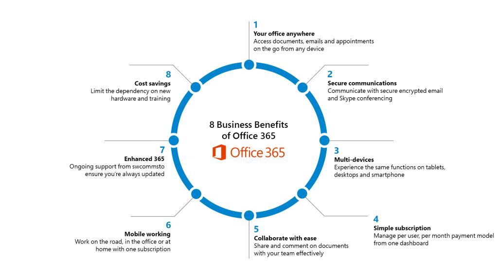 Benefits of Microsoft 365