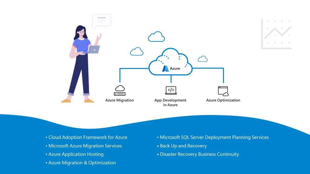 Micorsoft Azure Services