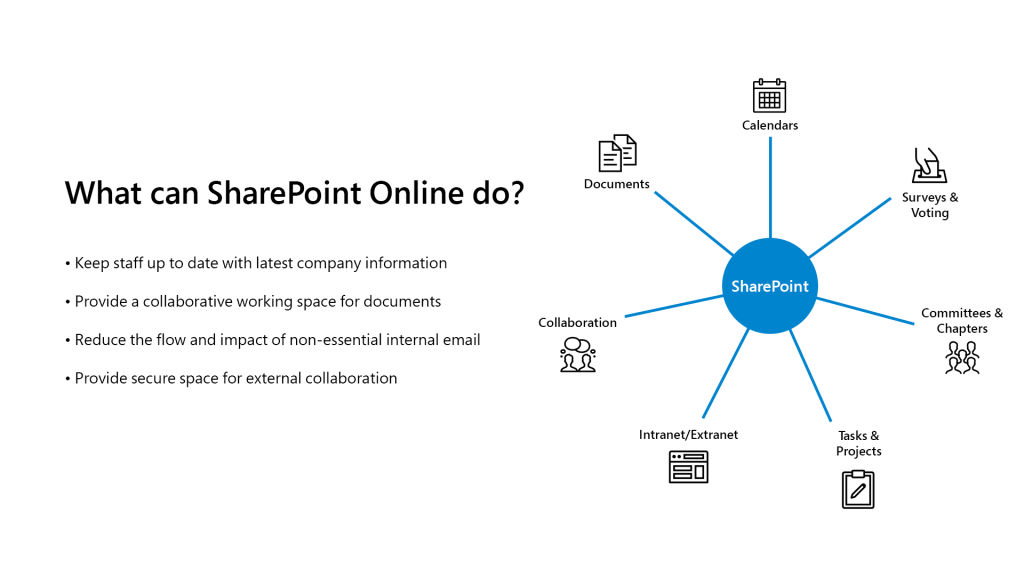What Is Sharepoint Online do