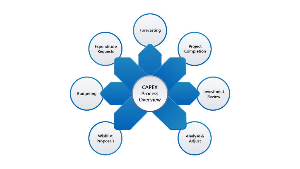 Image 2 Capex Approval