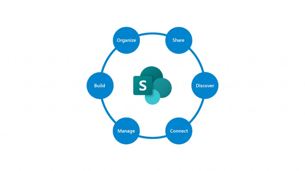 Sharepoint Online Process