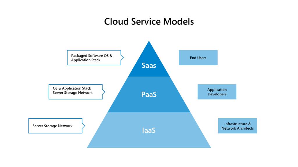 Image 1 Cloud Computing