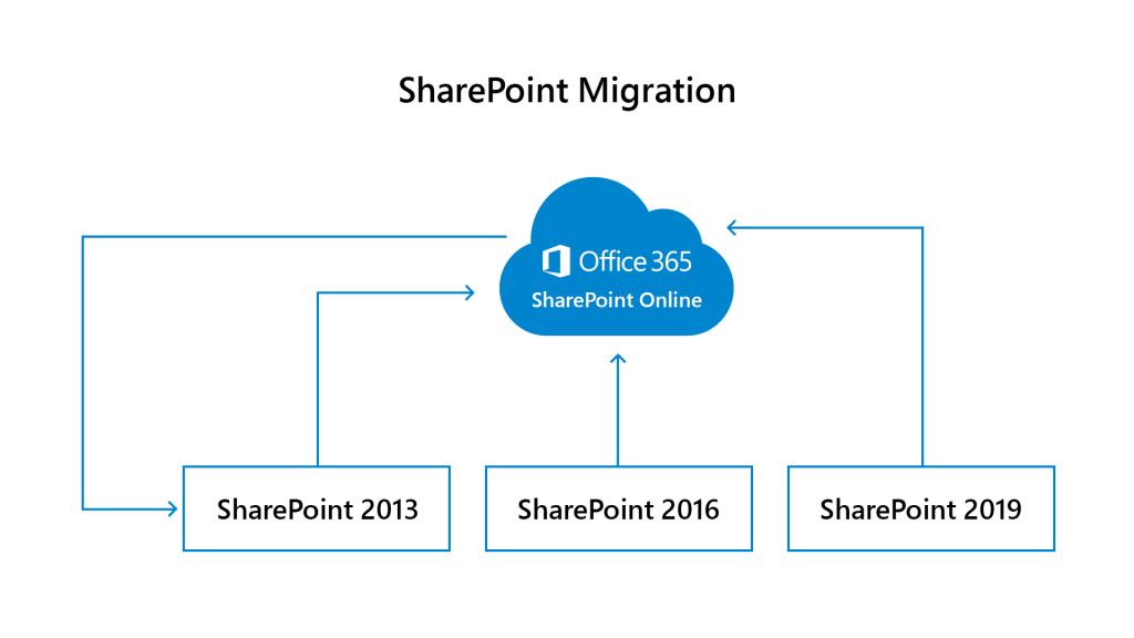Image 2 Sharepoint Migration