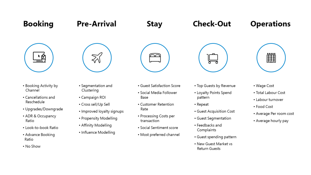 Travel and Tourism Checklist