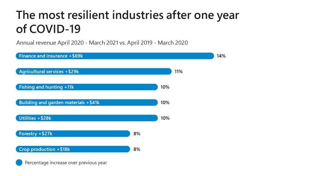resilient industry after one year of covid-19