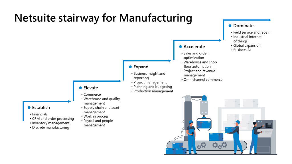 Manufacture industry
