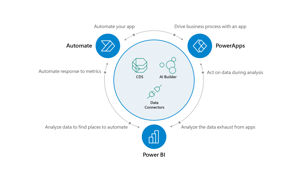Powerapps Process