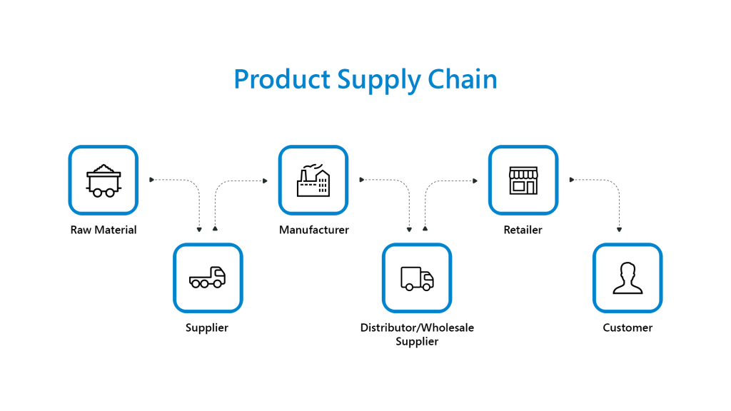 Product Supply Chain